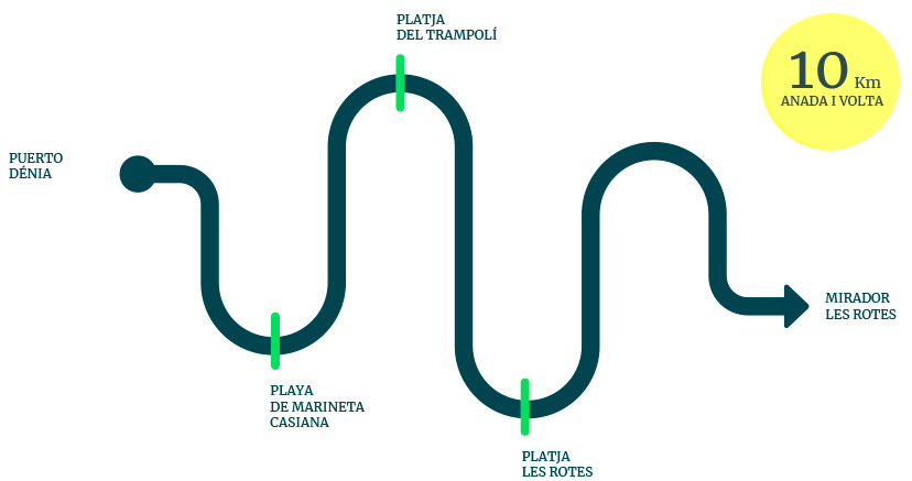 Ruta Rodaterapia