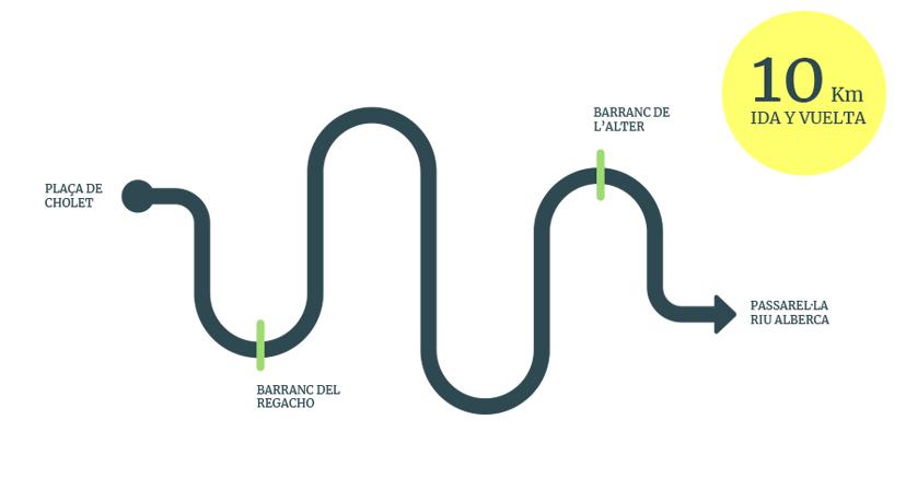 Rutas saludables en bicicleta por Dénia